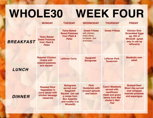 Whole30 Week 4 Menu